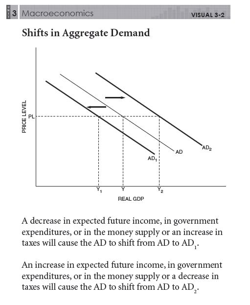 Macro Unit 3 Aggregate Demand And Supply Fluctuations In Output. Mac32 Shifts In Aggregate Demand. Worksheet. Worksheet On Aggregate Demand At Clickcart.co
