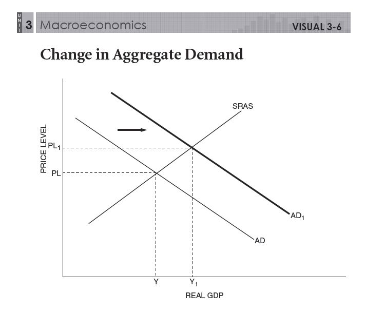 Macro Unit 3 Aggregate Demand And Supply Fluctuations In Output. Mac36 Change In Aggregate Demand. Worksheet. Worksheet On Aggregate Demand At Mspartners.co