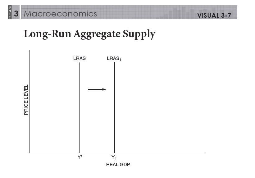 Macro Unit 3 Aggregate Demand And Supply Fluctuations In Output. Mac37 Long Run Aggregate Supply. Worksheet. Worksheet On Aggregate Demand At Mspartners.co