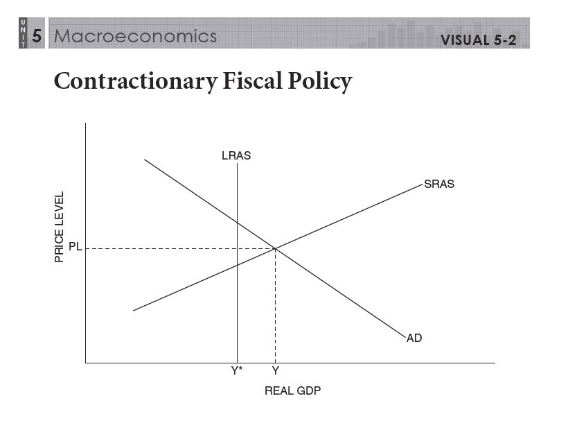 an analysis of the monetary and fiscal policies Limited the role of monetary policy  through within the model using policies like fiscal  effectiveness of fiscal policy in developed.