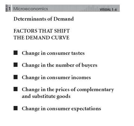 definition of demand and supply economics essay Essay on economics: supply and demand and demand lower price economics (autumn) introduction to economics a price signal is information conveyed, to consumers and producers, via the price charged for a product or service, thus providing a signal to increase supply and/or decrease demand for the priced item.