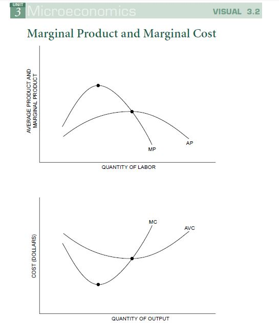 relationship between returns to scale and marginal product