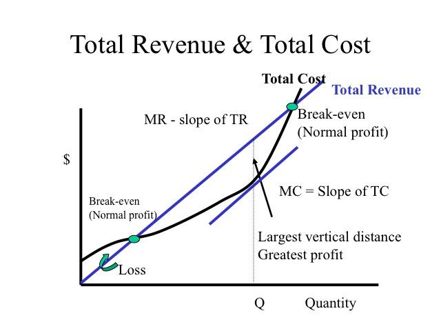 Ap Economics October Assignments  6