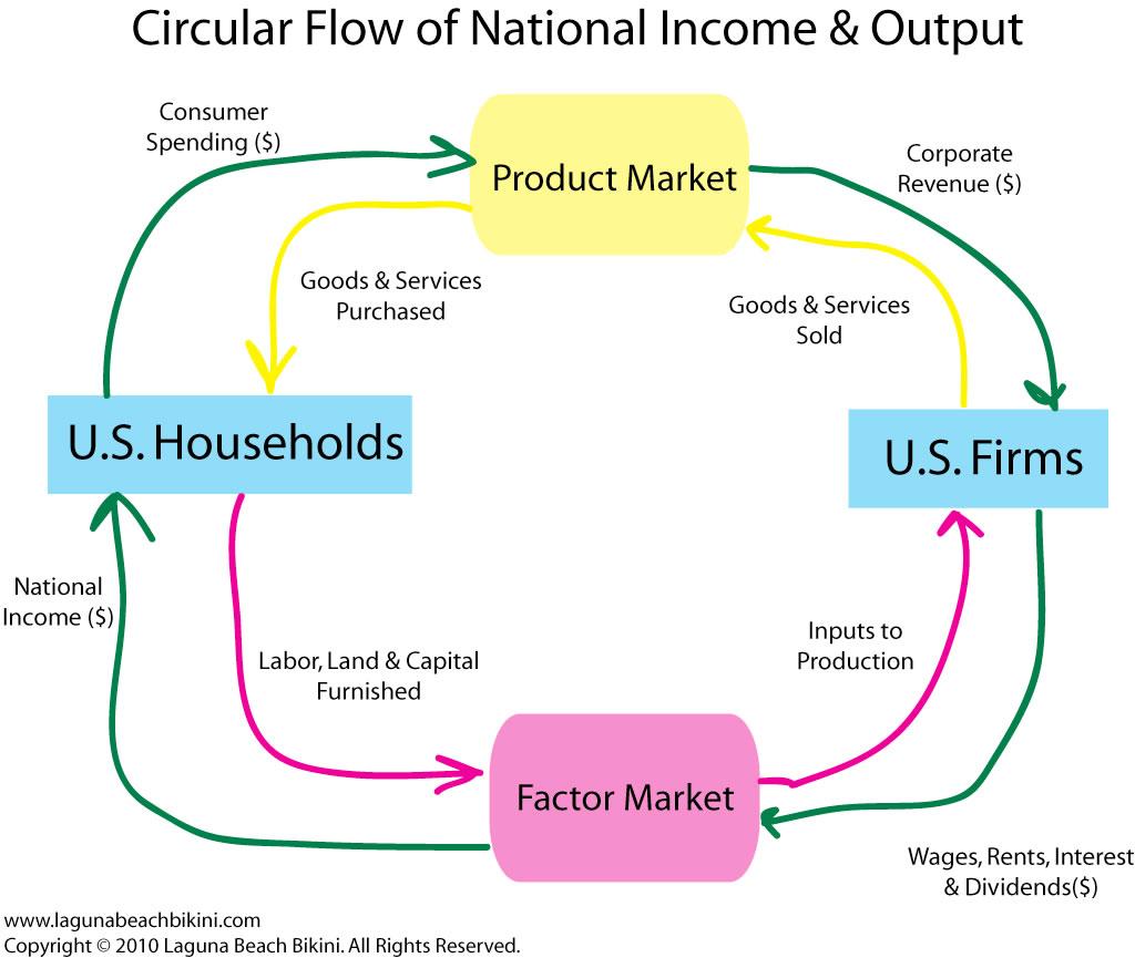 Micro visuals circular flow chart nvjuhfo Images